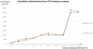 nettoinvestoinnit per FTE