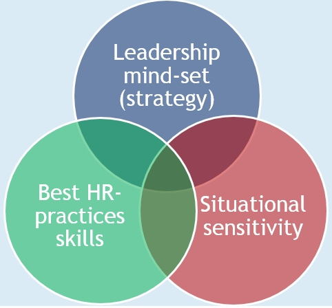 Three competence areas