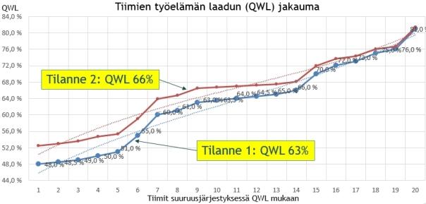 Tiimine_QWL_jakauma