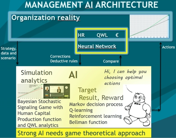 Management_AI_architecture_dark