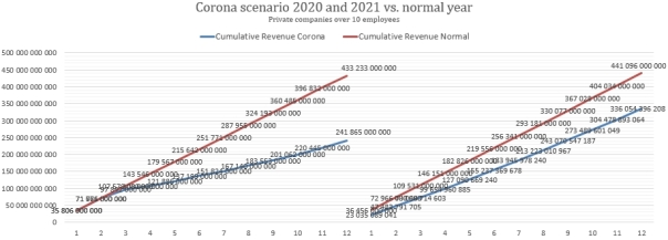 Corona_24_kk_vs_normal_revemue