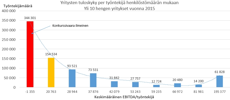 Yritysten_tuloskyky_EBITDA_per_HTV